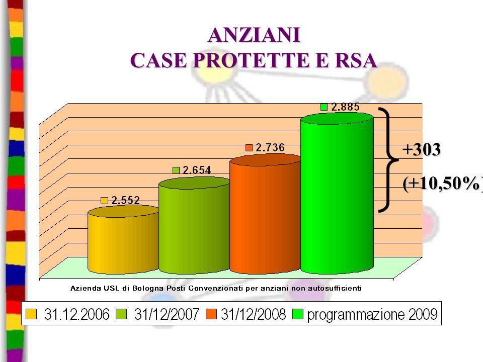 ANZIANI CASE PROTETTE E RSA +303(+10,50%)