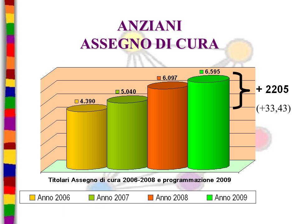 ANZIANI ASSEGNO DI CURA (+33,43)