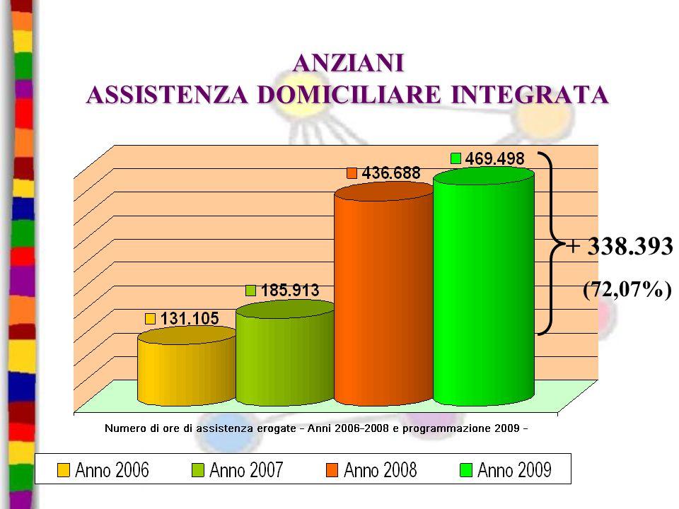 ANZIANI ASSISTENZA DOMICILIARE INTEGRATA + 338.393 (72,07%)
