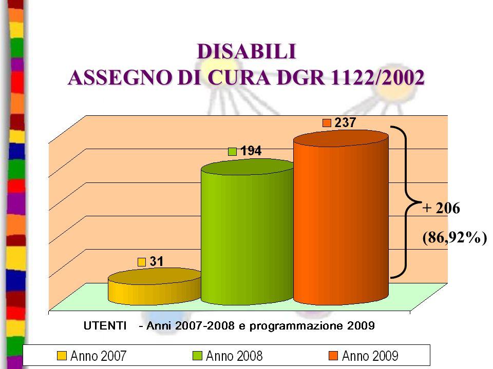 DISABILI ASSEGNO DI CURA DGR 1122/2002 + 206 (86,92%)