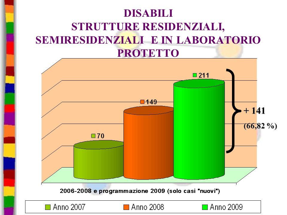 DISABILI STRUTTURE RESIDENZIALI, SEMIRESIDENZIALI E IN LABORATORIO PROTETTO + 141 (66,82 %)