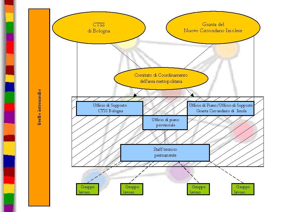 I DOCUMENTI APPROVATI DALLA CTSS Indicazioni e riparto FRNA per lo sviluppo della rete dei servizi per disabiliIndicazioni e riparto FRNA per lo sviluppo della rete dei servizi per disabili (29/10/2008) Regolamento aziendale per gli interventi di adattamento domestico Regolamento aziendale per gli interventi di adattamento domestico (15/12/2008) Regolamento aziendale per lerogazione e la gestione degli assegni di cura e di sostegno in favore di cittadini disabili Regolamento aziendale per lerogazione e la gestione degli assegni di cura e di sostegno in favore di cittadini disabili (15/12/2008) Regolamento aziendale Assistenza Socio- Sanitaria Domiciliare Integrata Regolamento aziendale Assistenza Socio- Sanitaria Domiciliare Integrata (15/12/2008)