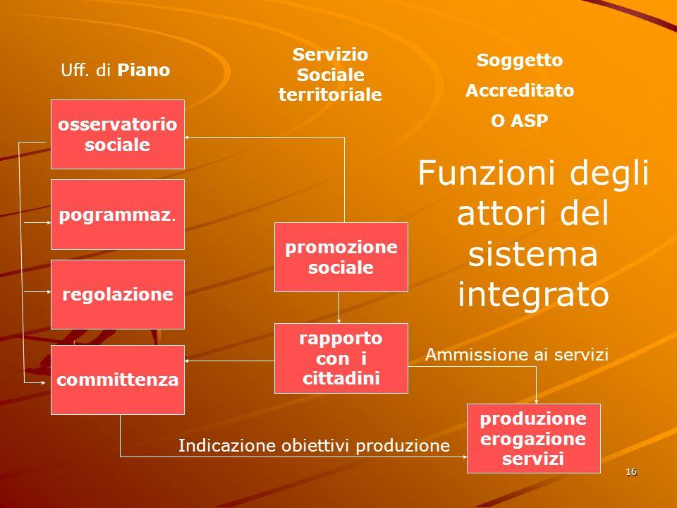 16 osservatorio sociale promozione sociale produzione erogazione servizi rapporto con i cittadini pogrammaz.