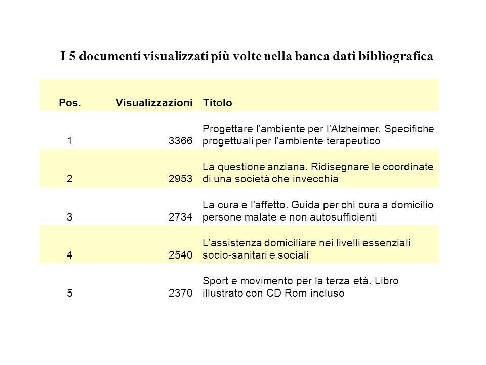 I 5 documenti visualizzati più volte nella banca dati bibliografica Pos.VisualizzazioniTitolo 13366 Progettare l'ambiente per l'Alzheimer. Specifiche