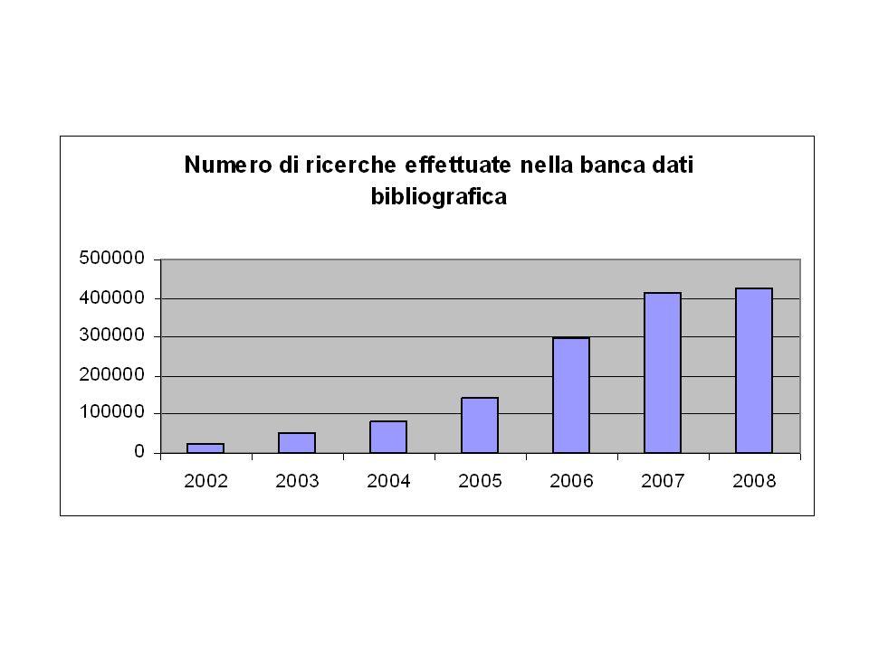 Le 10 ricerche più ricorrenti tra il 1 gennaio e il 31 dicembre 2008