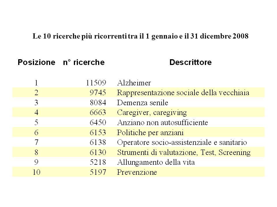 Le 10 ricerche più ricorrenti tra il 1 gennaio e il 23 marzo 2009