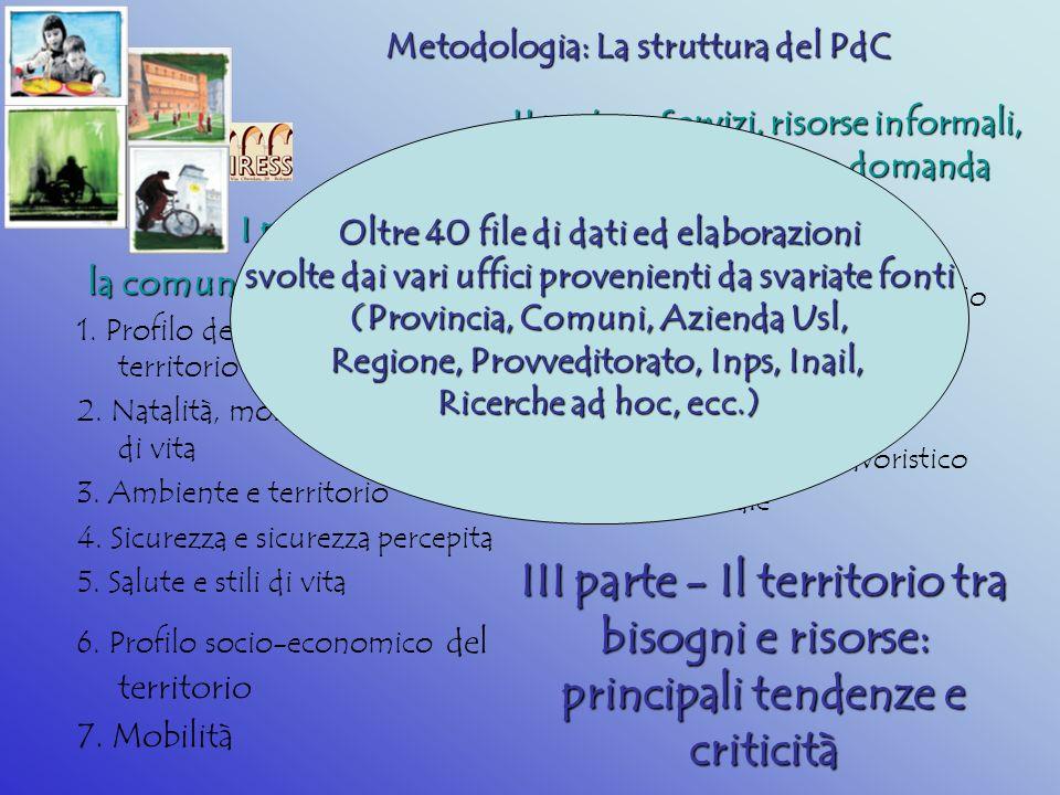 Metodologia: La struttura del PdC I parte: la comunità in cui viviamo 1.
