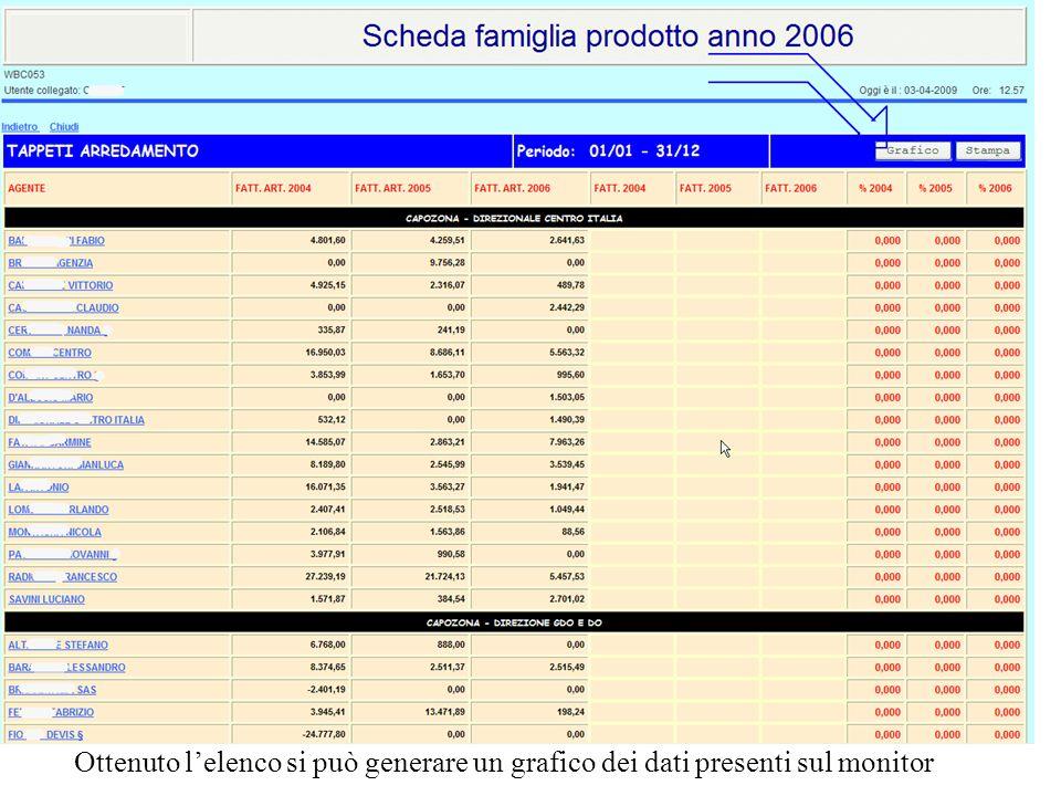Ottenuto lelenco si può generare un grafico dei dati presenti sul monitor