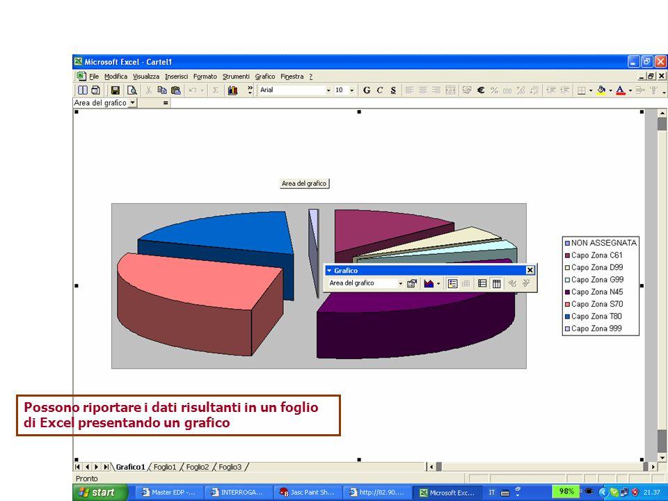 Possono riportare i dati risultanti in un foglio di Excel presentando un grafico