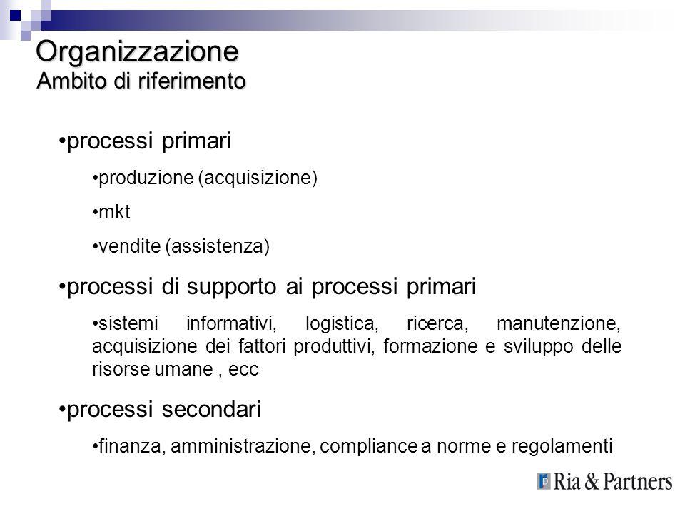 Organizzazione processi primari produzione (acquisizione) mkt vendite (assistenza) processi di supporto ai processi primari sistemi informativi, logis