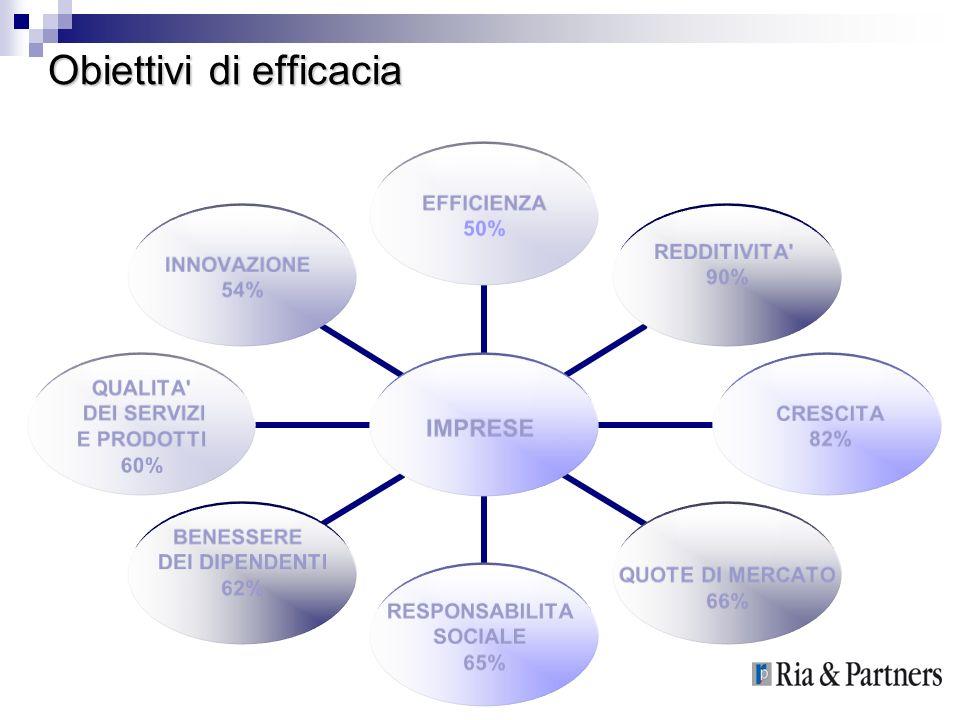 Obiettivi di efficacia IMPRESE EFFICIENZA 50% REDDITIVITA' 90% CRESCITA 82% QUOTE DI MERCATO 66% RESPONSABILITA SOCIALE 65% BENESSERE DEI DIPENDENTI 6