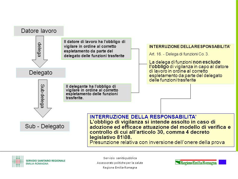 Servizio sanità pubblica Assessorato politiche per la salute Regione Emilia-Romagna Datore lavoro delega Delegato Sub delega Sub - Delegato Il datore