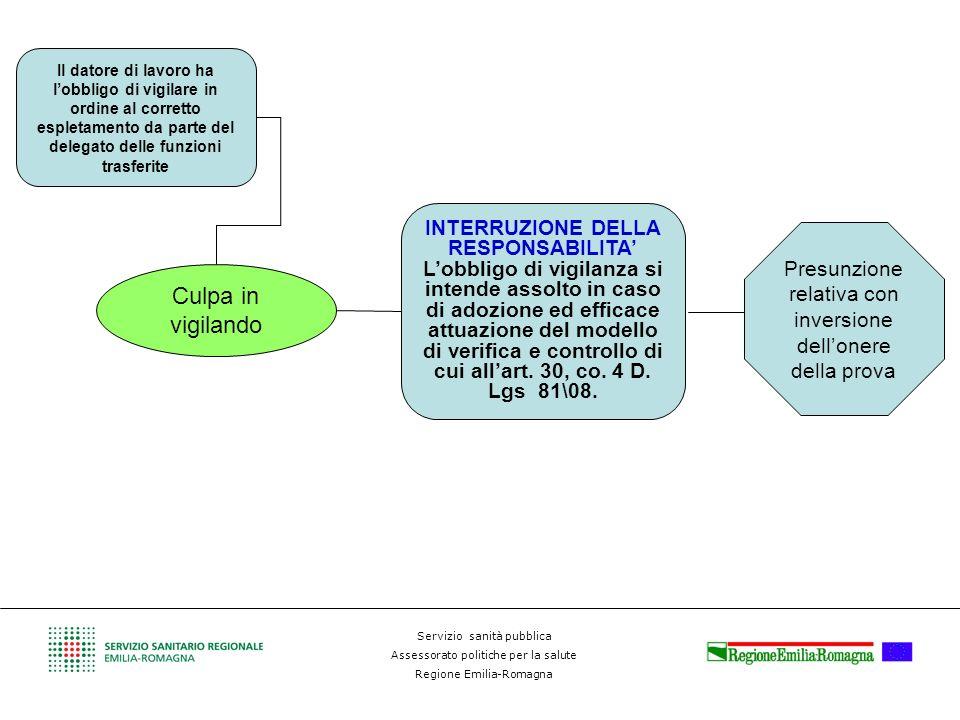 Servizio sanità pubblica Assessorato politiche per la salute Regione Emilia-Romagna Il datore di lavoro ha lobbligo di vigilare in ordine al corretto