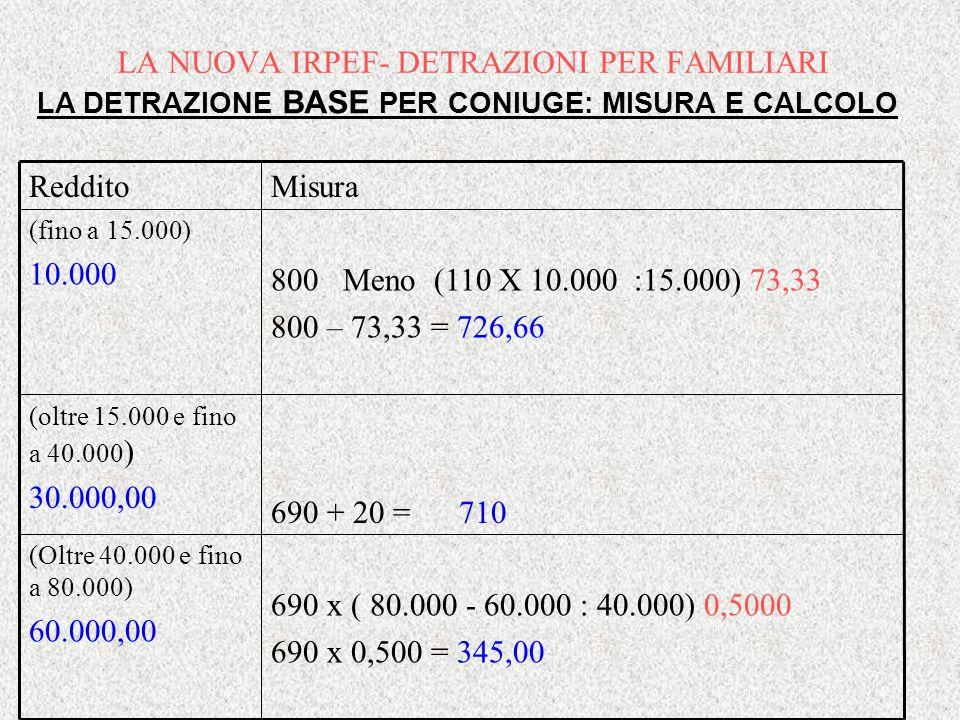 800 Meno (110 X 10.000 :15.000) 73,33 800 – 73,33 = 726,66 (fino a 15.000) 10.000 690 + 20 = 710 (oltre 15.000 e fino a 40.000 ) 30.000,00 690 x ( 80.