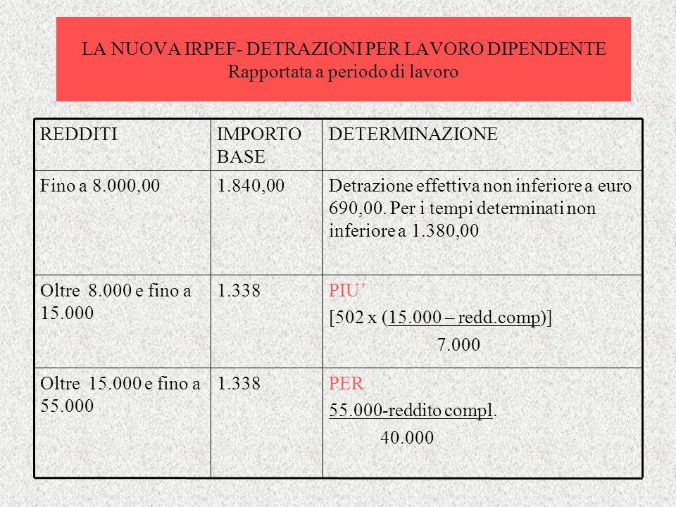 LA NUOVA IRPEF- DETRAZIONI PER LAVORO DIPENDENTE Rapportata a periodo di lavoro Detrazione effettiva non inferiore a euro 690,00. Per i tempi determin
