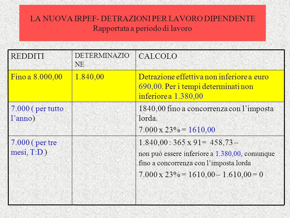 LA NUOVA IRPEF- DETRAZIONI PER LAVORO DIPENDENTE Rapportata a periodo di lavoro 1.840,00 : 365 x 91= 458,73 – non può essere inferiore a 1.380,00, com