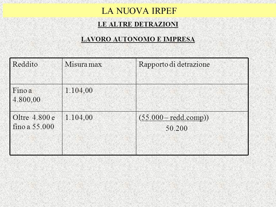 LA NUOVA IRPEF LE ALTRE DETRAZIONI LAVORO AUTONOMO E IMPRESA (55.000 – redd.comp)) 50.200 1.104,00Oltre 4.800 e fino a 55.000 1.104,00Fino a 4.800,00
