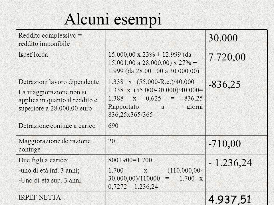 Alcuni esempi. 4.937,51 IRPEF NETTA 30.000 Reddito complessivo = reddito imponibile 7.720,00 15.000,00 x 23% + 12.999 (da 15.001,00 a 28.000,00) x 27%