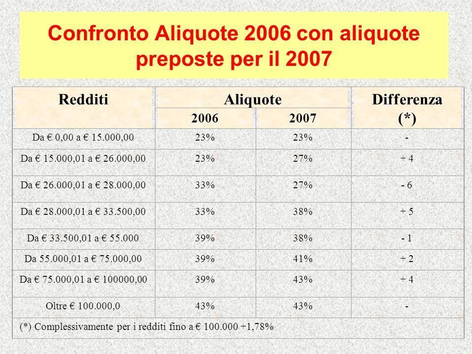 Confronto Aliquote 2006 con aliquote preposte per il 2007 RedditiAliquoteDifferenza (*) 20062007 Da 0,00 a 15.000,0023% - Da 15.000,01 a 26.000,0023%2
