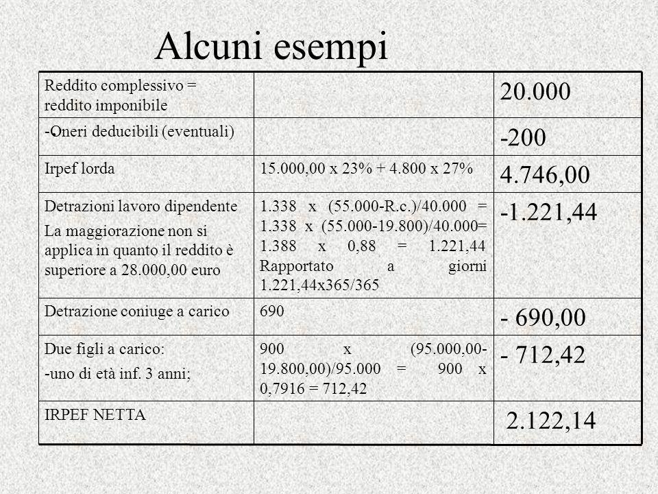 Alcuni esempi. -200 -Oneri deducibili (eventuali) 2.122,14 IRPEF NETTA 20.000 Reddito complessivo = reddito imponibile 4.746,00 15.000,00 x 23% + 4.80