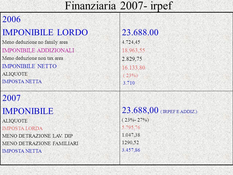 Finanziaria 2007: le detrazioni dimposta Carichi di famiglia Dal 1°-1-2007, i carichi di famiglia (coniuge, figli, altre persone a carico a norma dellart.