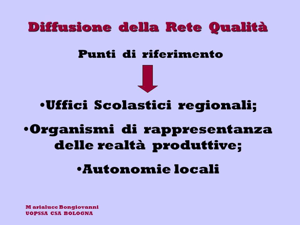 M arialuce Bongiovanni UOPSSA CSA BOLOGNA Diffusione della Rete Qualità Uffici Scolastici regionali; Organismi di rappresentanza delle realtà produttive; Autonomie locali Punti di riferimento