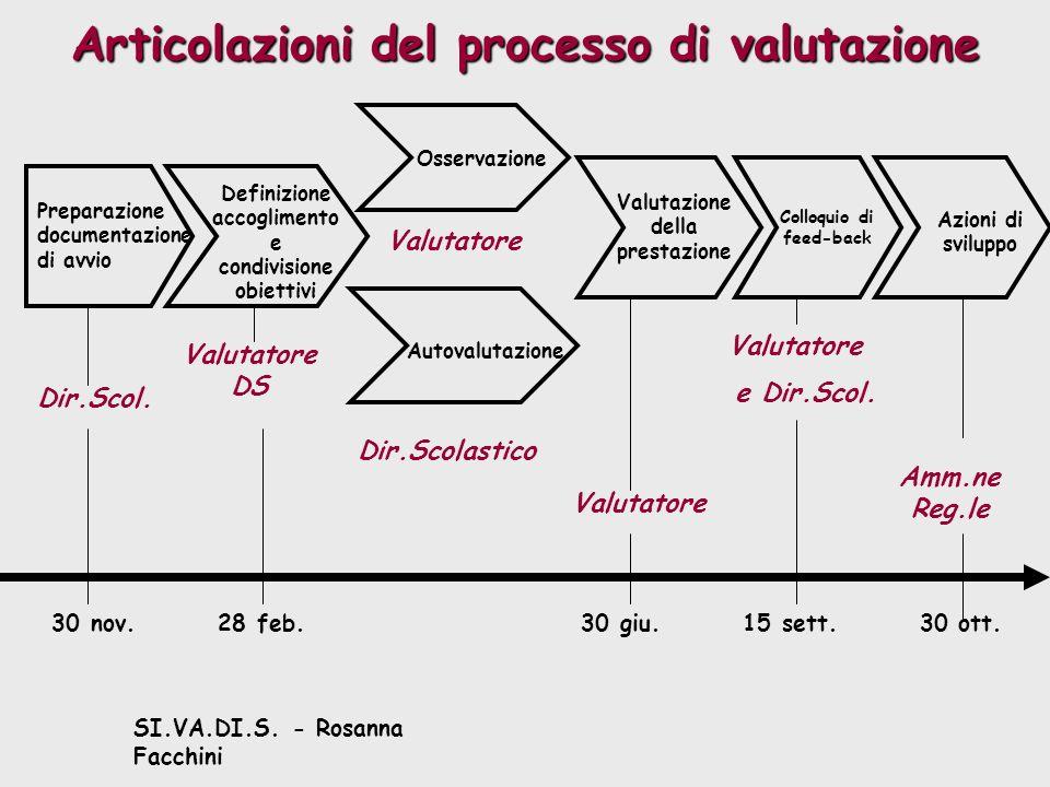 SI.VA.DI.S. - Rosanna Facchini Articolazioni del processo di valutazione 30 nov.