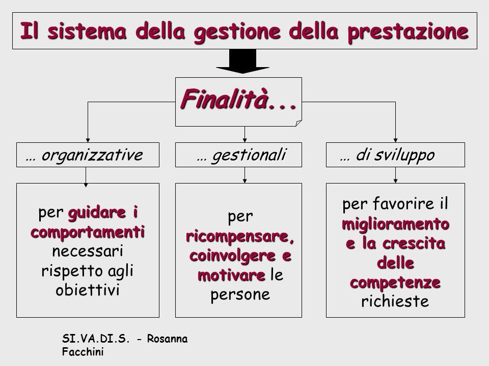 SI.VA.DI.S. - Rosanna Facchini Il sistema della gestione della prestazione Finalità...