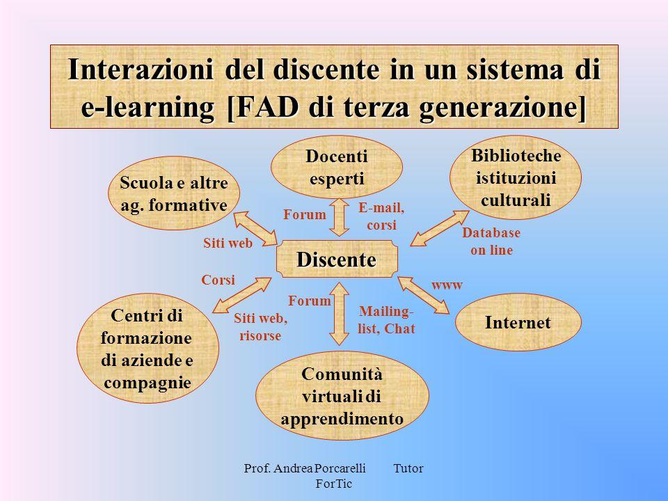 Prof. Andrea Porcarelli Tutor ForTic Interazioni del discente in un sistema di e-learning [FAD di terza generazione] Discente Siti web Scuola e altre