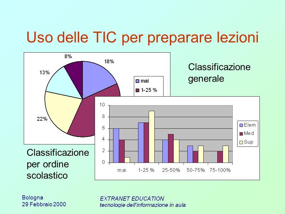Bologna 29 Febbraio 2000 Uso delle TIC per preparare lezioni Classificazione generale Classificazione per ordine scolastico Più dell80% dei docenti fa