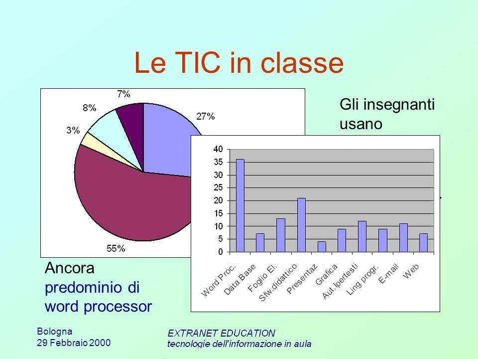Bologna 29 Febbraio 2000 Le TIC in classe Gli insegnanti usano maggiormente le TIC per preparare le lezioni che per insegnare Ancora predominio di word processor