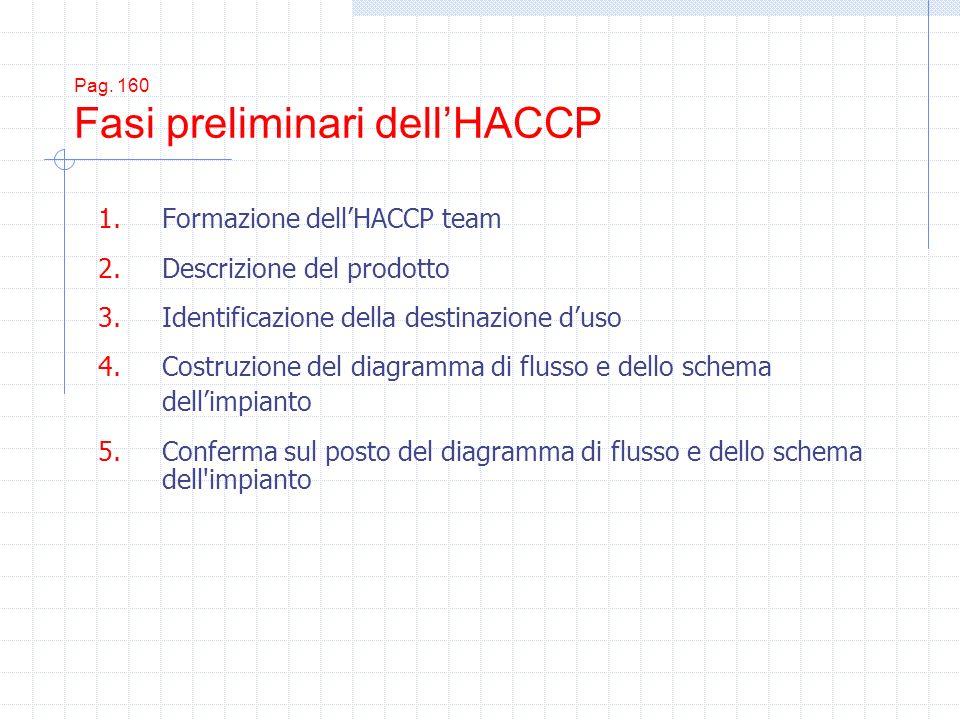 Pag. 160 Fasi preliminari dellHACCP 1.Formazione dellHACCP team 2.Descrizione del prodotto 3.Identificazione della destinazione duso 4.Costruzione del