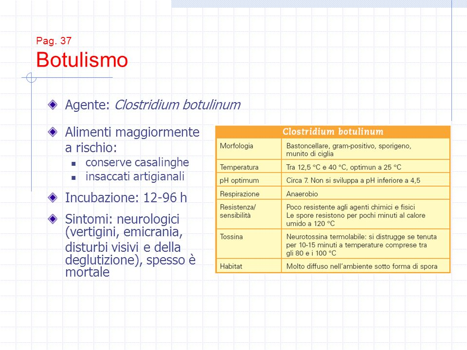 Pag. 37 Botulismo Alimenti maggiormente a rischio: conserve casalinghe insaccati artigianali Incubazione: 12-96 h Sintomi: neurologici (vertigini, emi