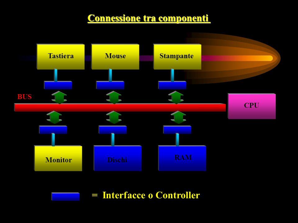 Connessione tra componenti CPU RAM DischiMonitor StampanteTastieraMouse BUS = Interfacce o Controller