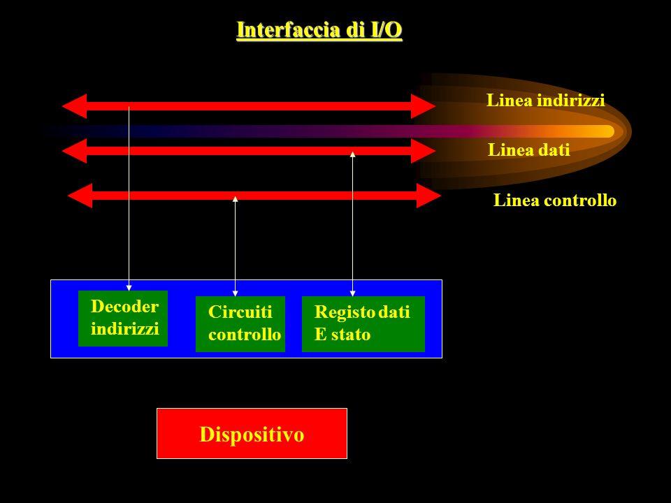 Interfaccia di I/O Linea indirizzi Linea dati Linea controllo Dispositivo Decoder indirizzi Circuiti controllo Registo dati E stato