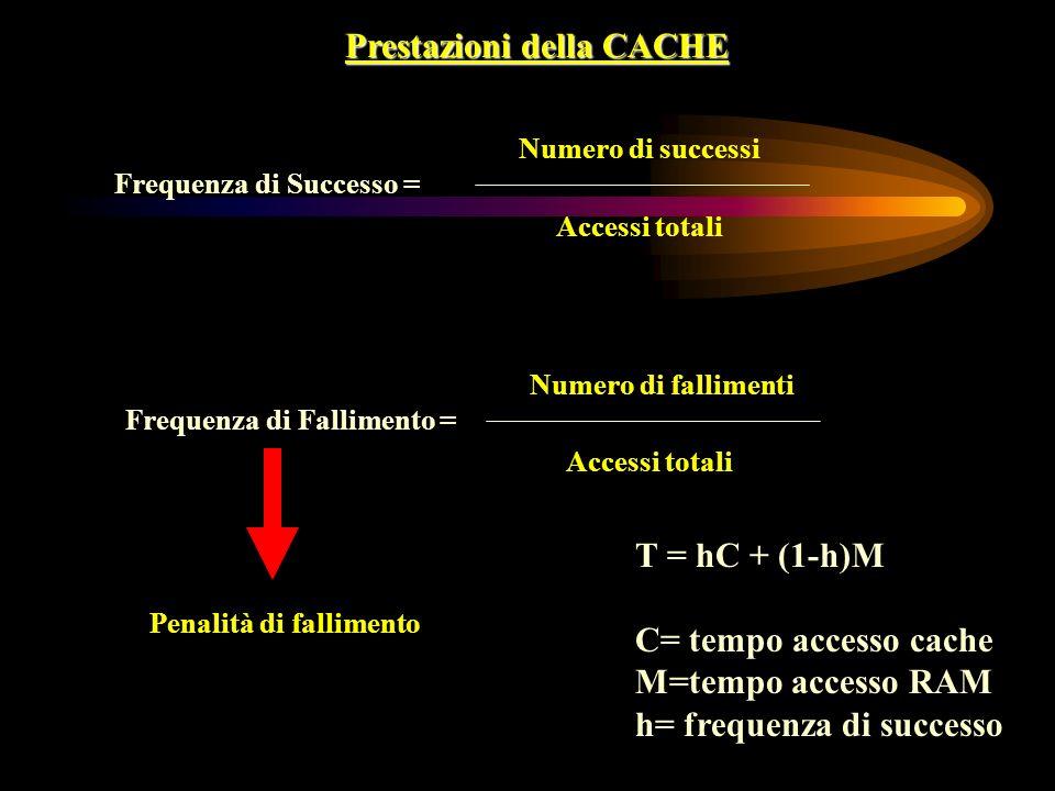 Prestazioni della CACHE Frequenza di Successo = Numero di successi Accessi totali Frequenza di Fallimento = Numero di fallimenti Accessi totali Penalità di fallimento T = hC + (1-h)M C= tempo accesso cache M=tempo accesso RAM h= frequenza di successo