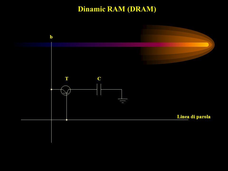 Dinamic RAM (DRAM) T b Linea di parola C