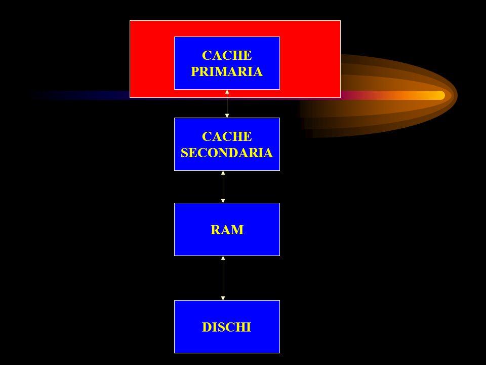 DISCHI RAM CACHE SECONDARIA CACHE PRIMARIA