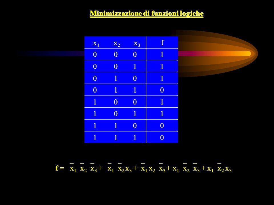 Minimizzazione di funzioni logiche x 1 x 2 x 3 f 0 0 01 0 0 11 0 1 01 0 1 10 1 0 01 1 0 11 1 1 00 1 1 10 f = x 1 x 2 x 3 + x 1 x 2 x 3 + x 1 x 2 x 3 + x 1 x 2 x 3 + x 1 x 2 x 3