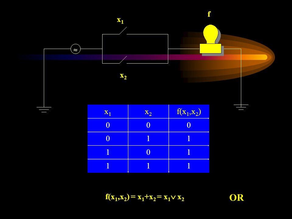 x1x1 x2x2 f x1x1 x2x2 f(x 1,x 2 ) 000 011 101 111 f(x 1,x 2 ) = x 1 +x 2 = x 1 x 2 OR