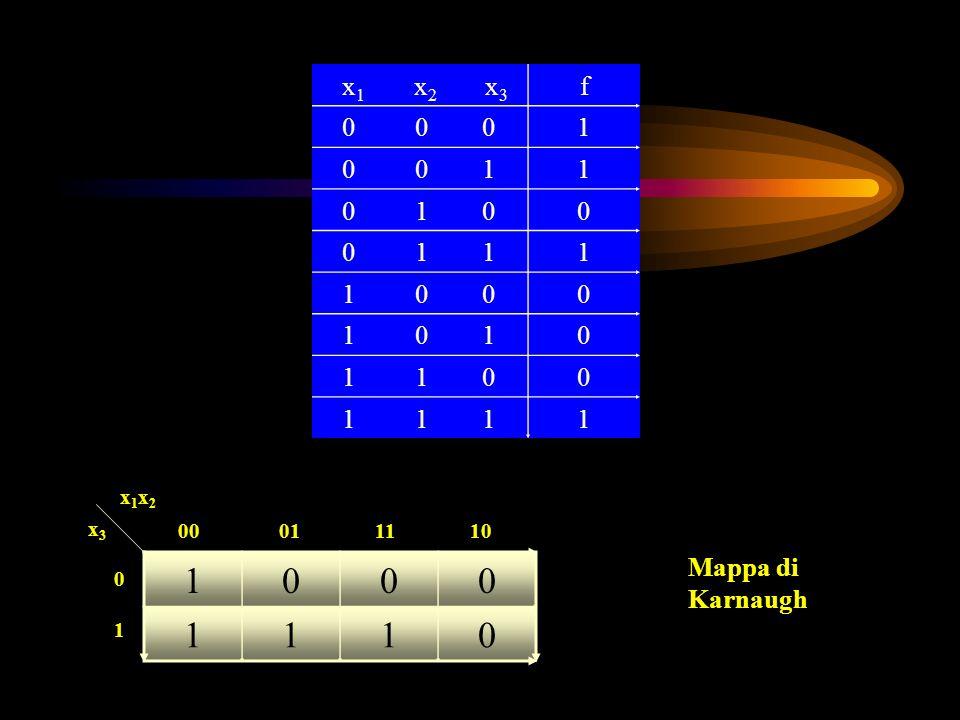 x 1 x 2 x 3 f 0 0 01 0 0 11 0 1 00 0 1 11 1 0 00 1 0 10 1 1 00 1 1 11 1000 1110 x1x2x1x2 x3x3 00 01 11 10 0101 Mappa di Karnaugh