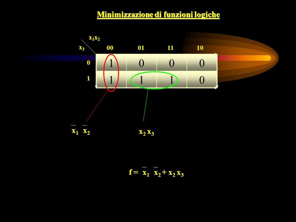 Minimizzazione di funzioni logiche 1000 1110 x1x2x1x2 x3x3 00 01 11 10 0101 x 1 x 2 x 2 x 3 f = x 1 x 2 + x 2 x 3