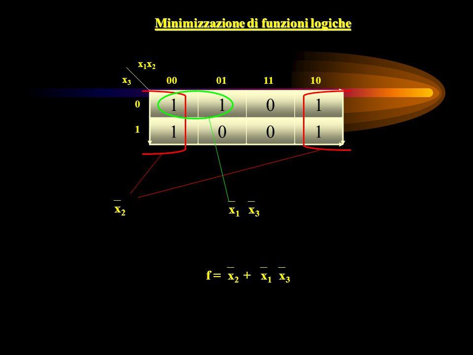 Minimizzazione di funzioni logiche x 2 x 1 x 3 f = x 2 + x 1 x 3 1101 1001 x1x2x1x2 x3x3 00 01 11 10 0101