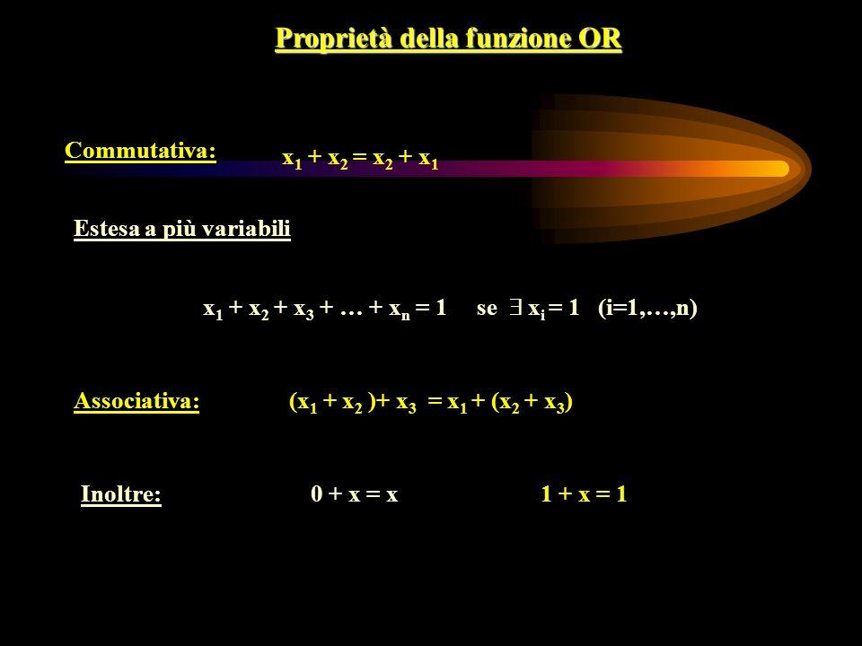 Proprietà della funzione OR Commutativa: x 1 + x 2 = x 2 + x 1 Estesa a più variabili x 1 + x 2 + x 3 + … + x n = 1 se x i = 1 (i=1,…,n) 1 + x = 10 + x = x Associativa:(x 1 + x 2 )+ x 3 = x 1 + (x 2 + x 3 ) Inoltre: