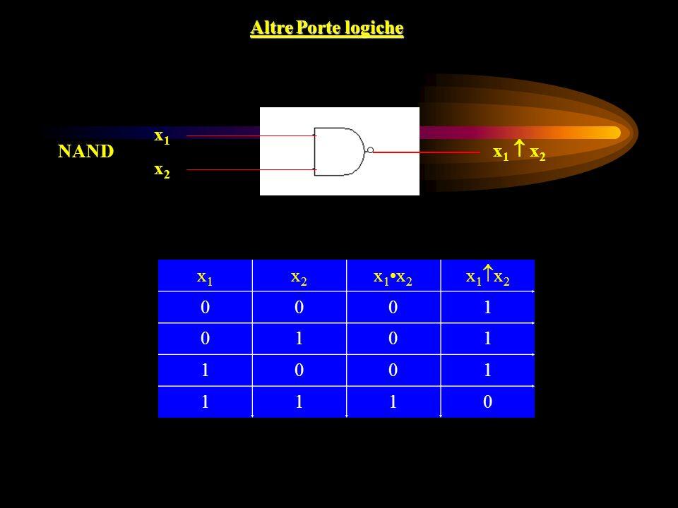 Altre Porte logiche x1x1 x2x2 x 1 x 2 NAND x1x1 x2x2 x 1x 2 0001 0101 1001 1110
