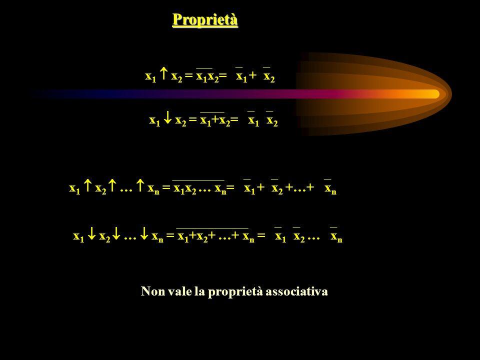 x 1 x 2 = x 1 x 2 = x 1 + x 2 Proprietà x 1 x 2 = x 1 +x 2 = x 1 x 2 x 1 x 2 … x n = x 1 x 2 … x n = x 1 + x 2 +…+ x n x 1 x 2 … x n = x 1 +x 2 + …+ x n = x 1 x 2 … x n Non vale la proprietà associativa