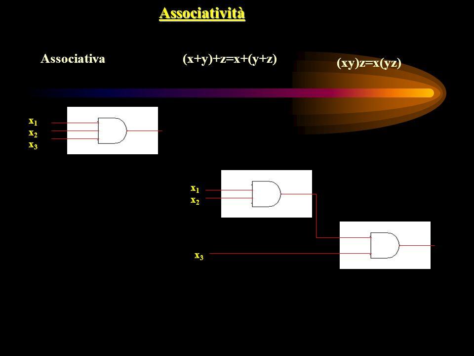 Associatività Associativa(x+y)+z=x+(y+z) (xy)z=x(yz) x2x2 x1x1 x3x3 x2x2 x1x1 x3x3