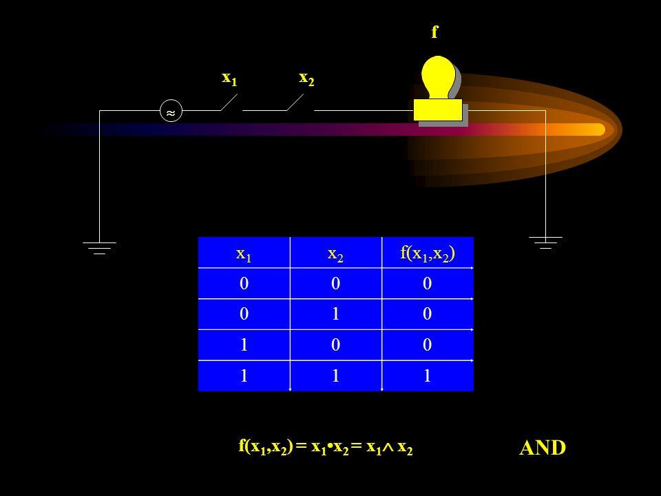 x1x1 x2x2 f x1x1 x2x2 f(x 1,x 2 ) 000 010 100 111 f(x 1,x 2 ) = x 1x 2 = x 1 x 2 AND