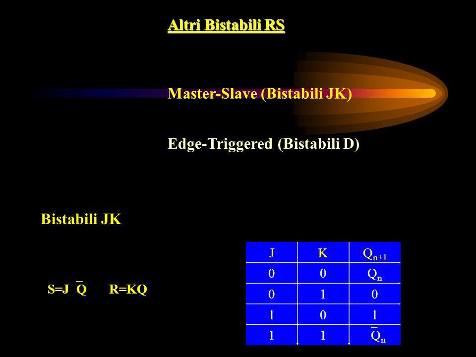 Altri Bistabili RS Master-Slave (Bistabili JK) Edge-Triggered (Bistabili D) Bistabili JK JKQ n+1 00QnQn 010 101 11 Q n S=J Q R=KQ