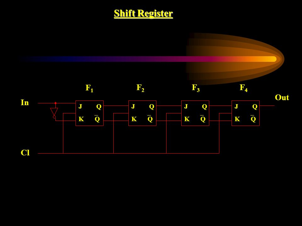 Shift Register F1F1 F2F2 F3F3 F4F4 J K Q Q J K Q Q J K Q Q J K Q Q In Cl Out